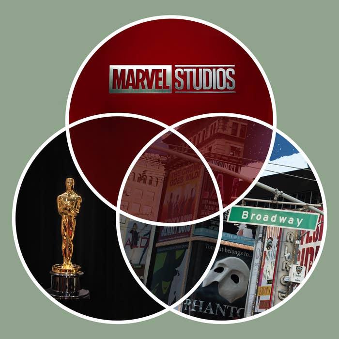 A venn diagram containing the Marvel Studios logo, an Oscar trophy, and a Broadway street sign