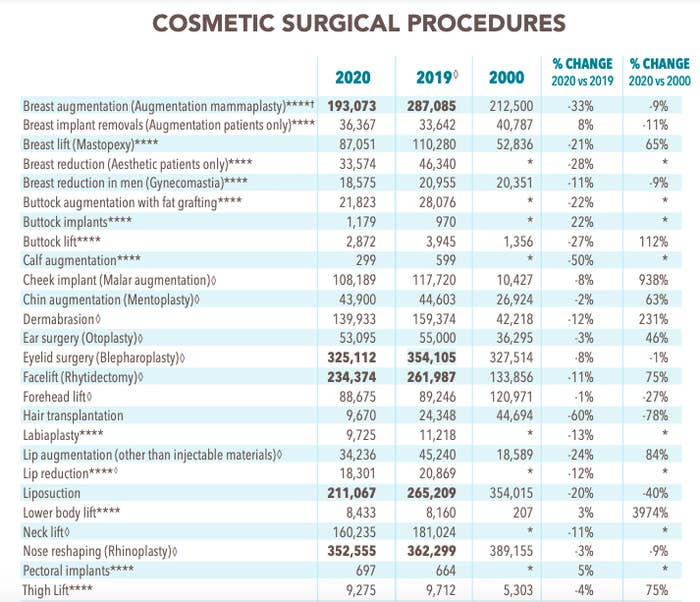 A chart showing how many surgical procedures Americans had in 2000, 2019, and 2020.