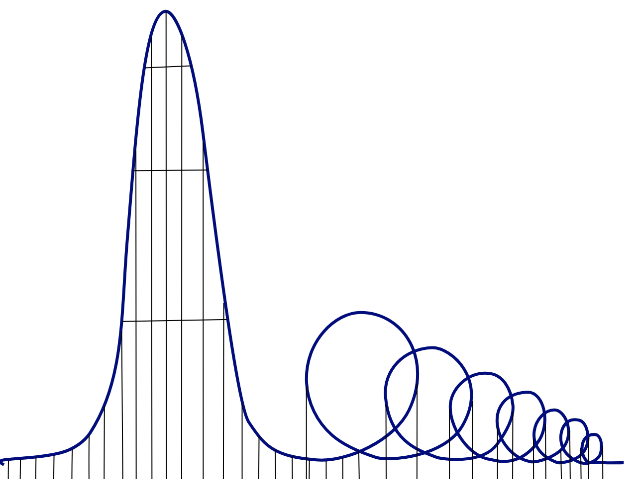 The rollercoaster, with one large drop and seven loops