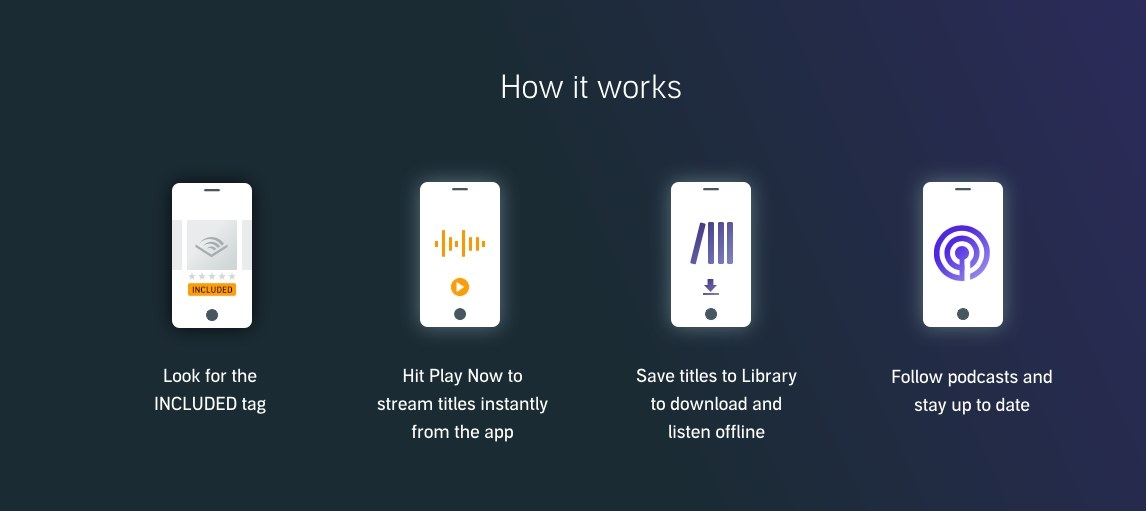 Webpage display showing how to add and download content to your Audible library