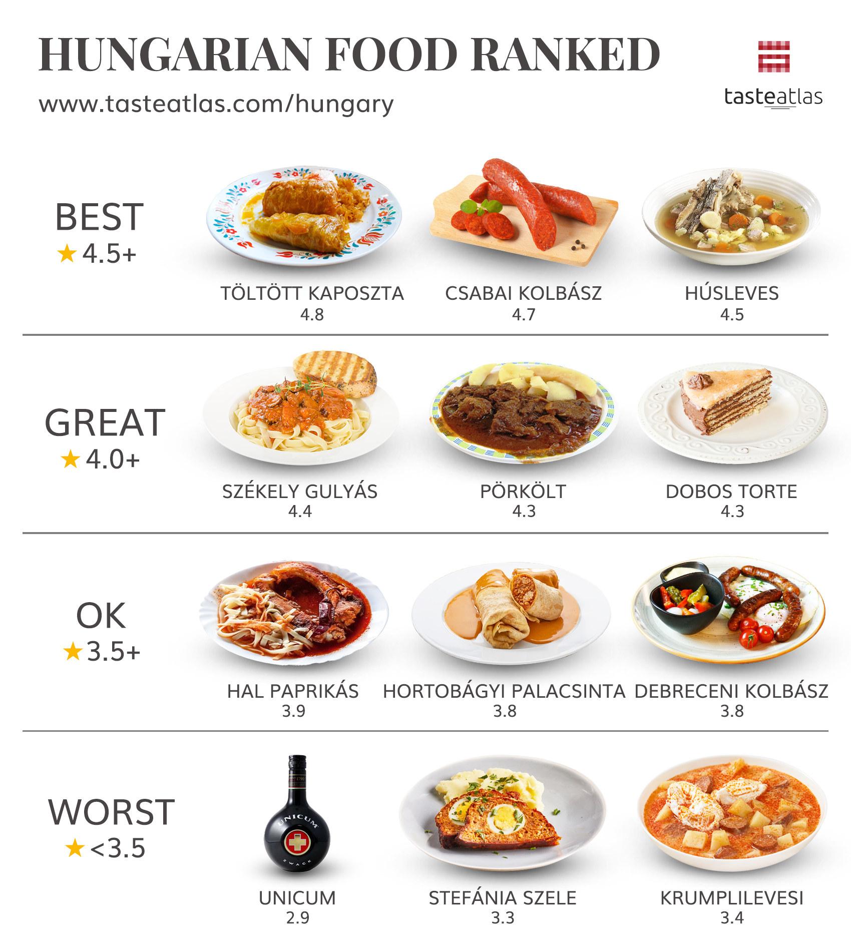 Graphic showing Toltott Kaposzta ranked best