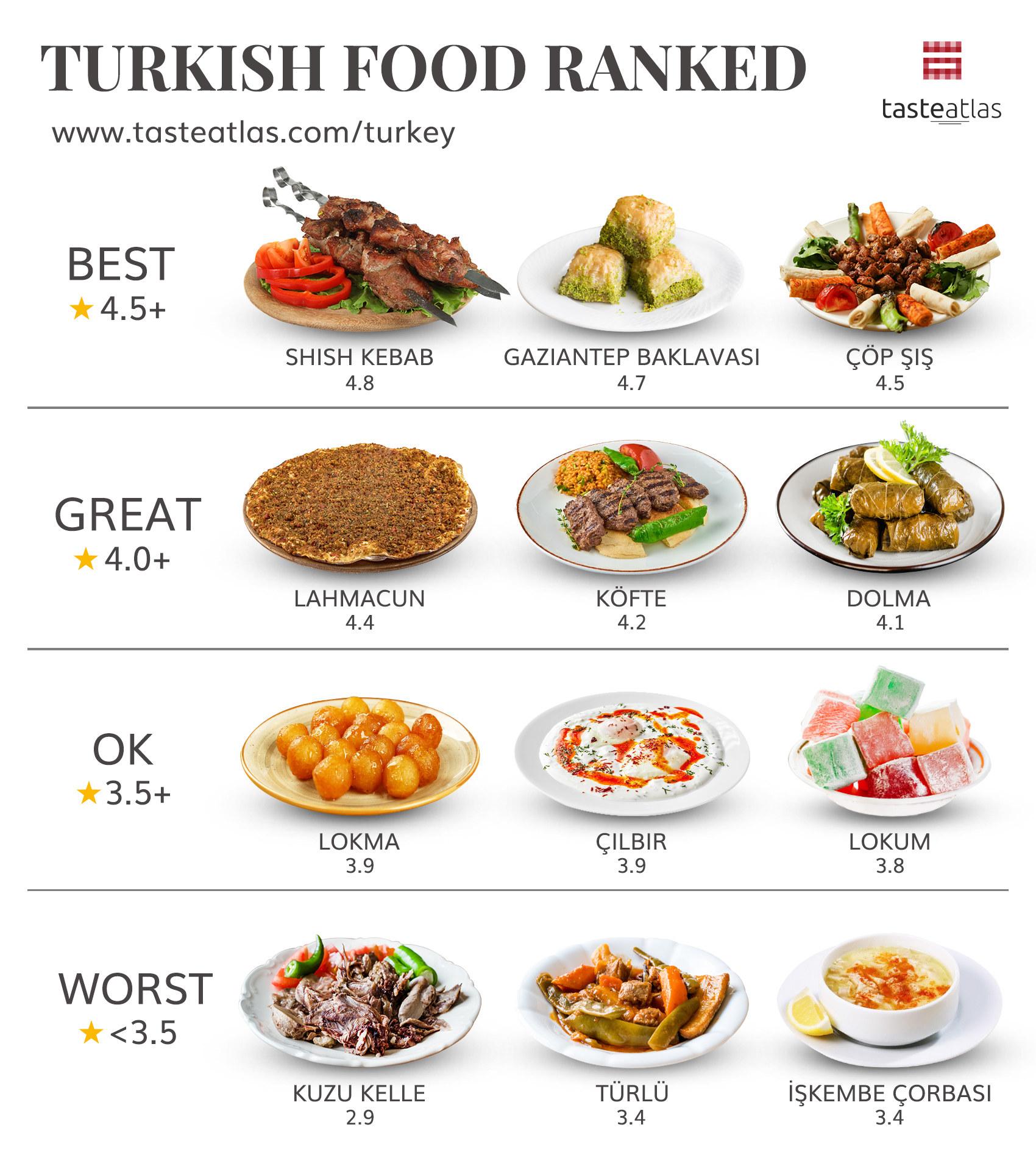 Graphic showing shish kebab ranked best
