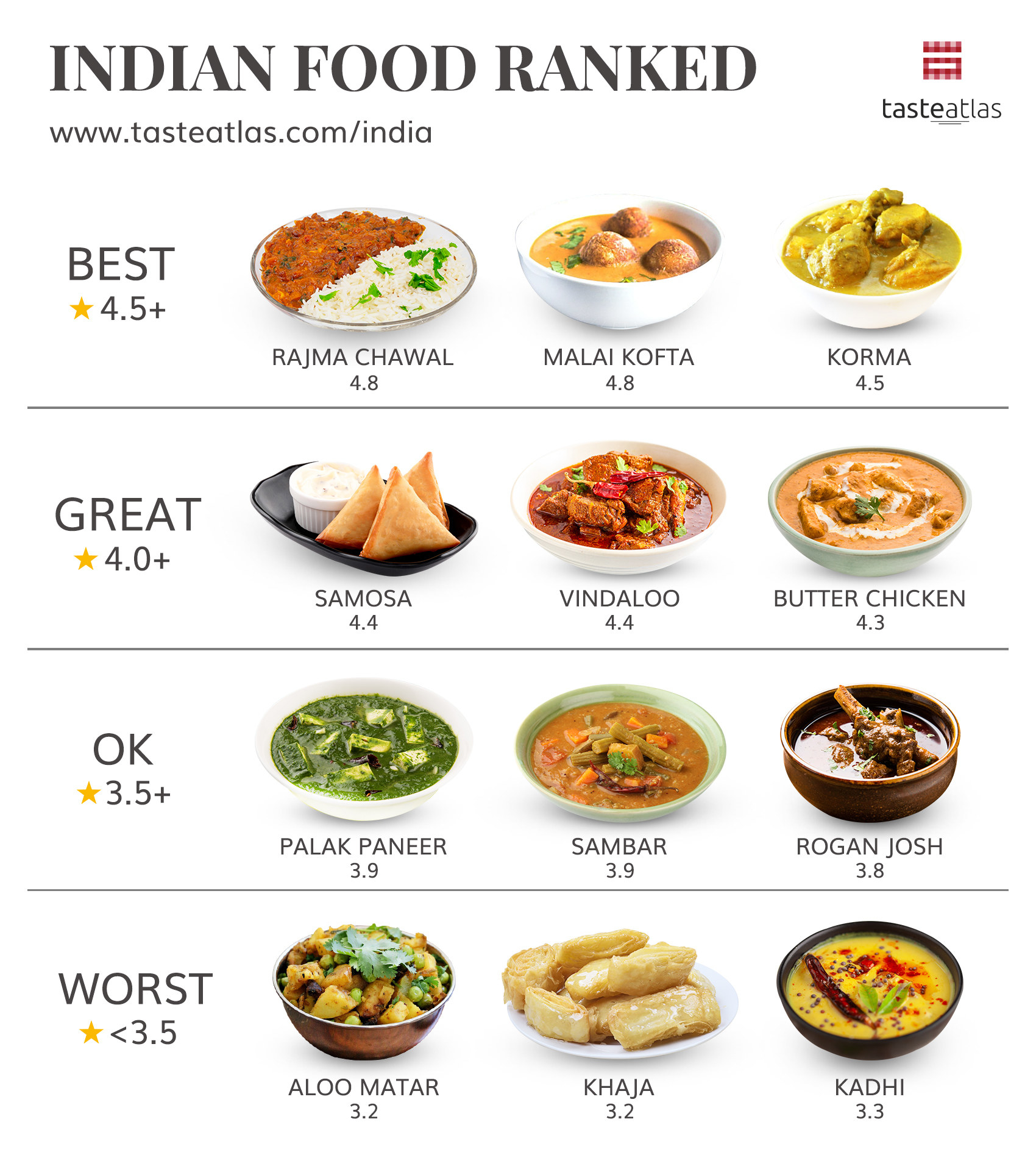 Graphic showing rajma chawal ranked best