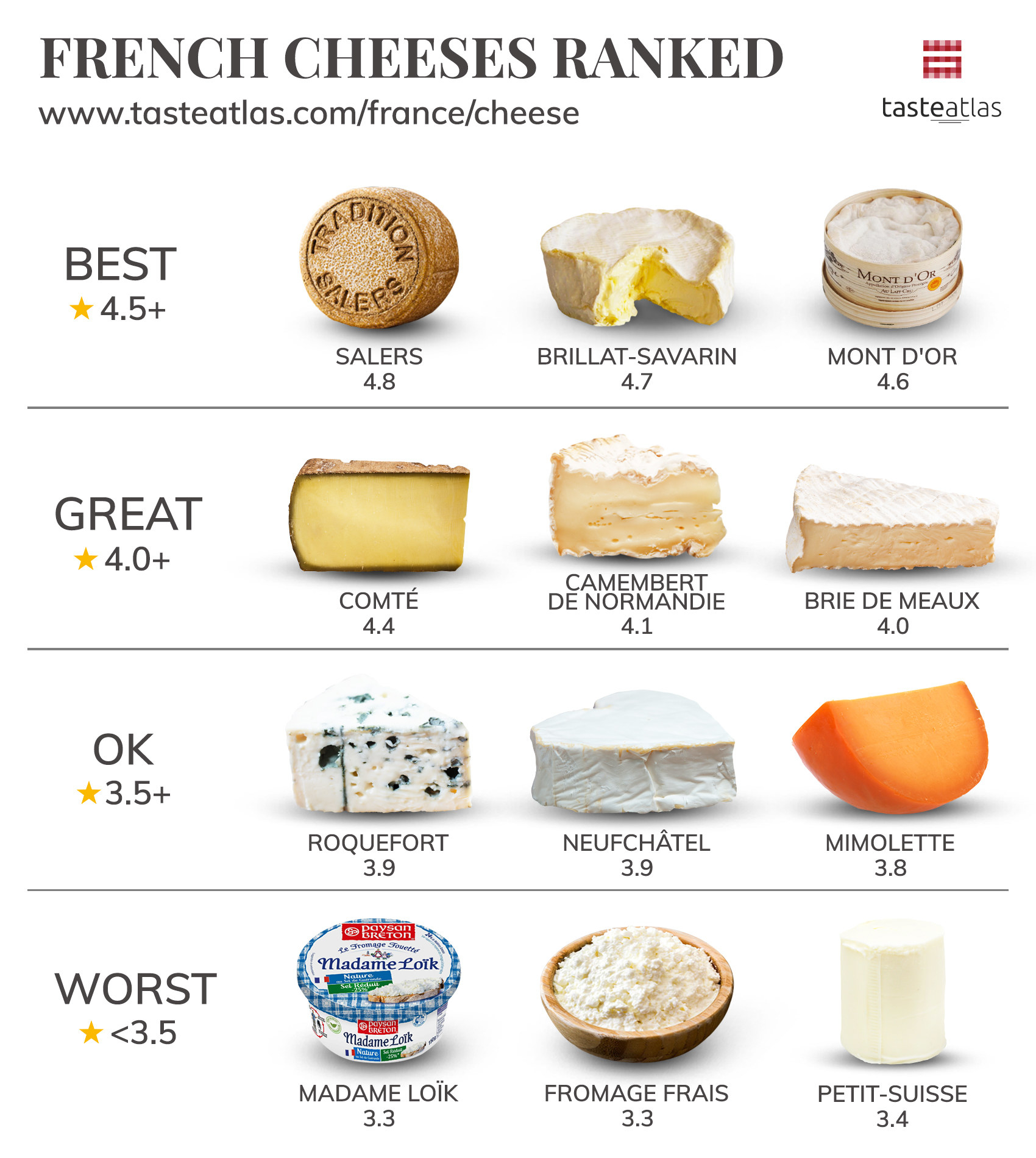 Graphic showing Salers cheese ranked best