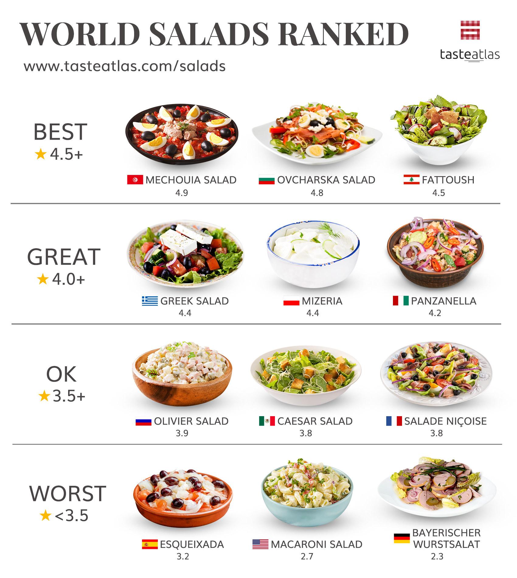 Graphic showing mechouia salad ranked best