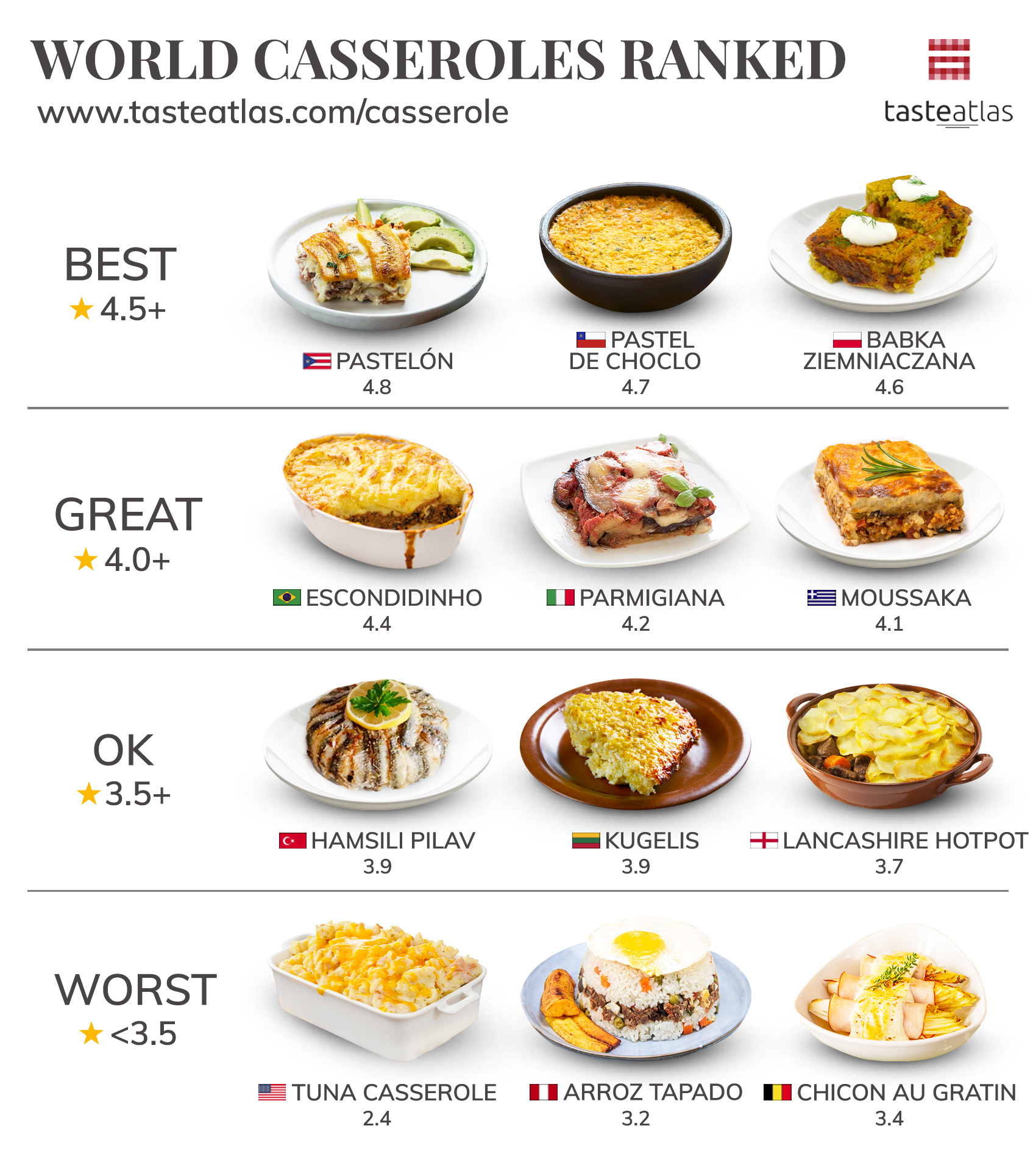 Graphic showing Pastelón ranked best