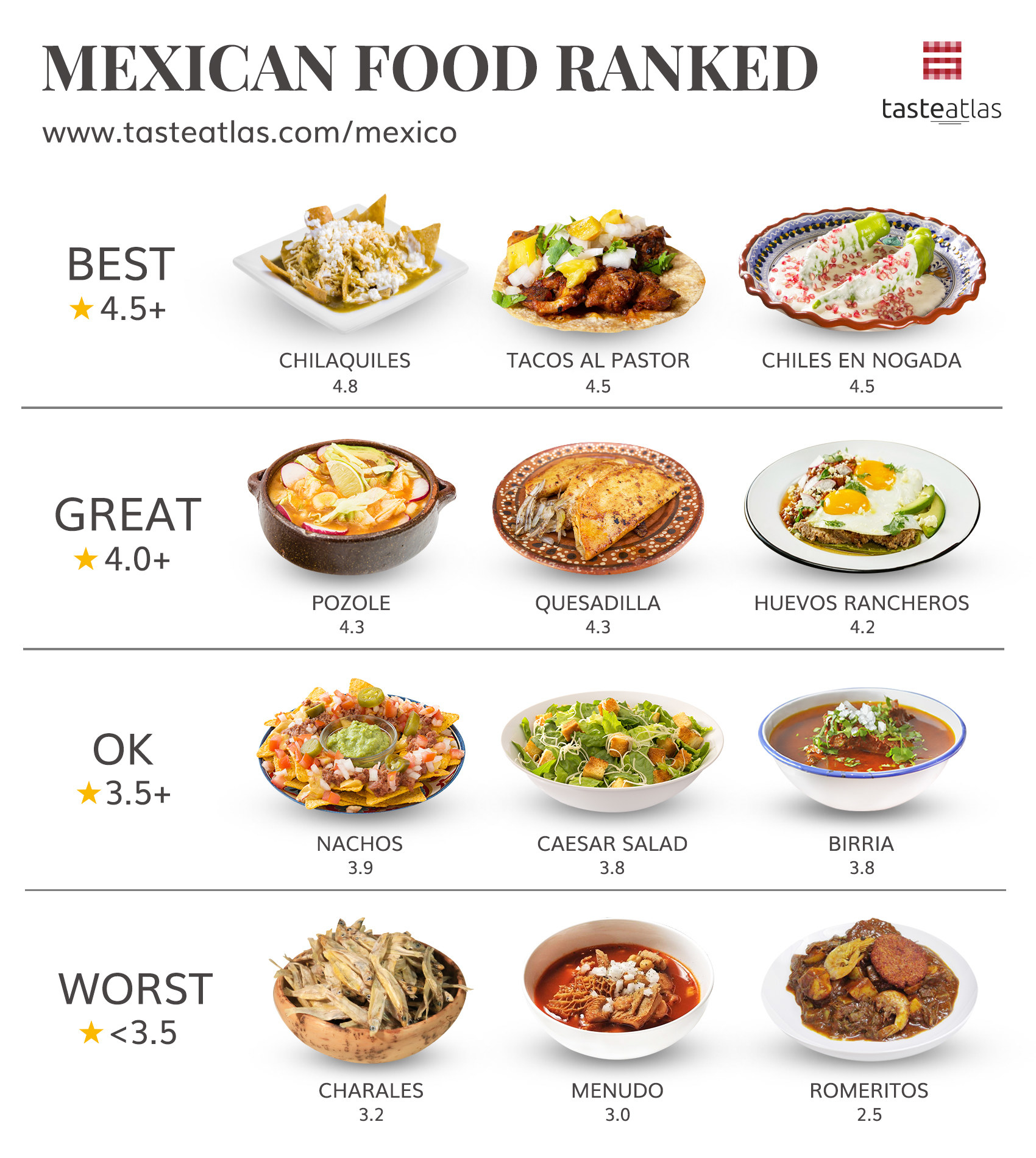 Graphic showing chilaquiles ranked best