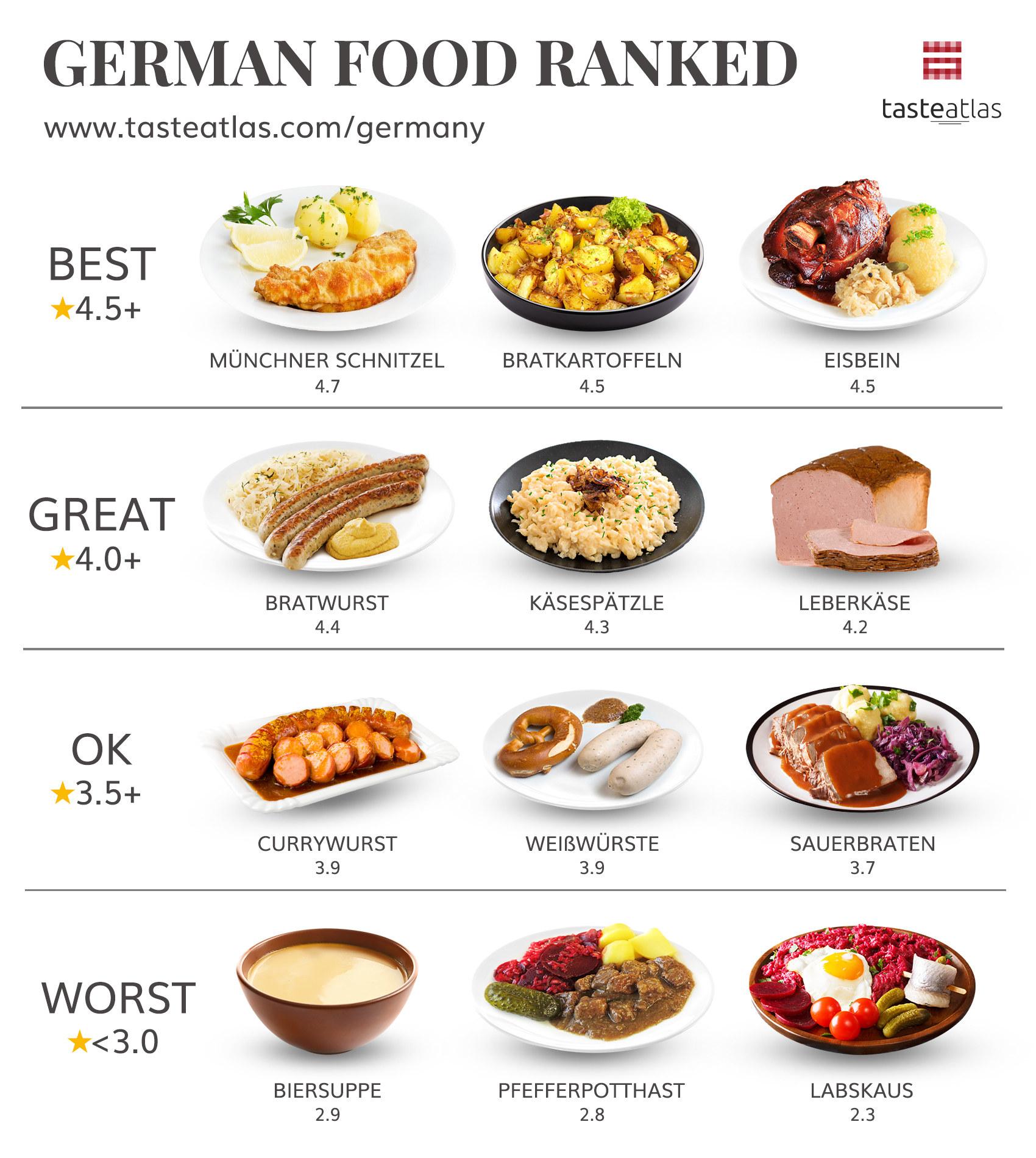 Graphic showing Munchner Schnitzel ranked best