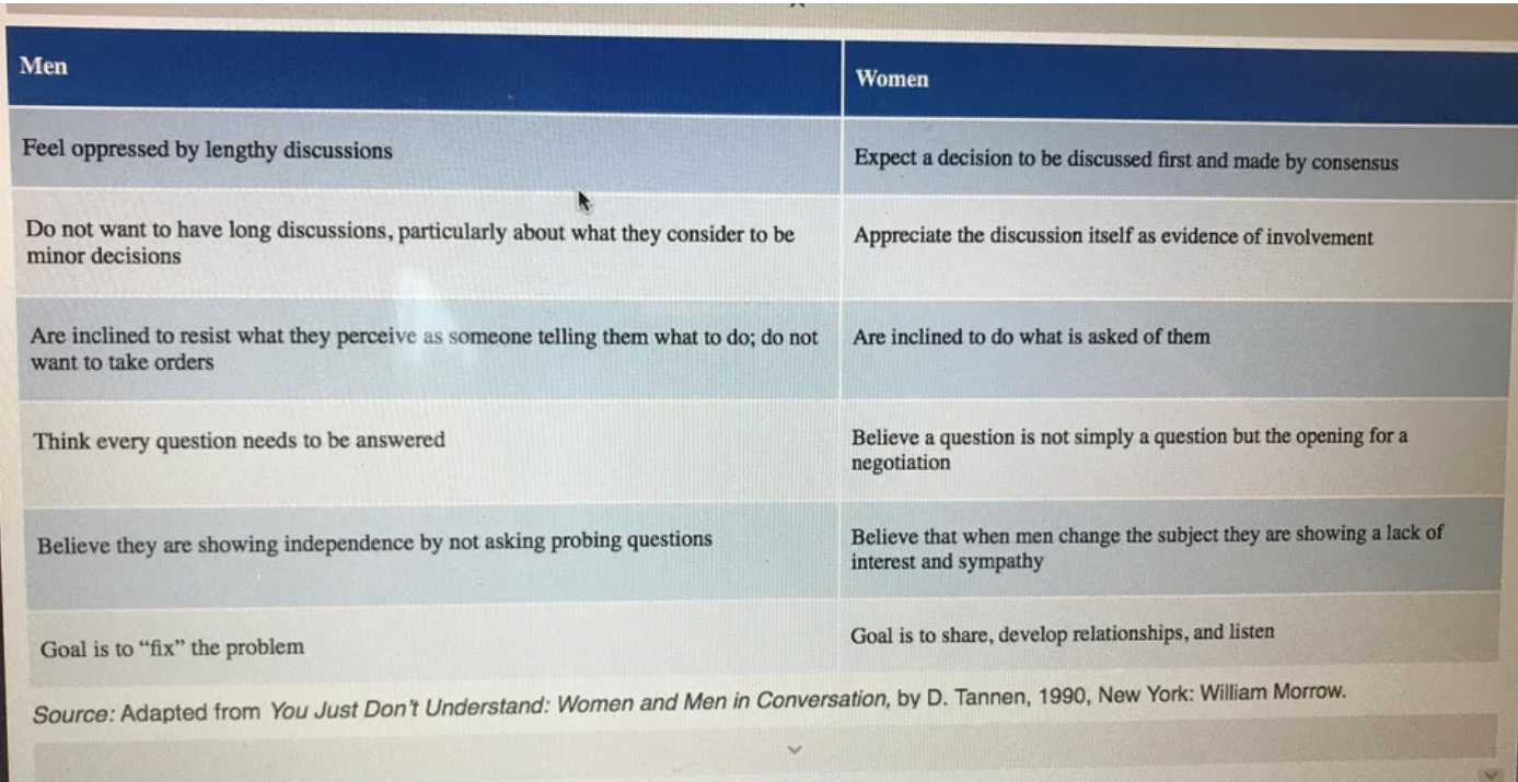 columns from an online textbook outlining men and women