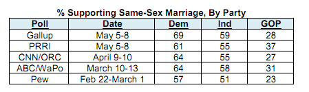 2. All political groups including Democrats, Independents as well as Republicans increasingly support marriage for same-sex couples.