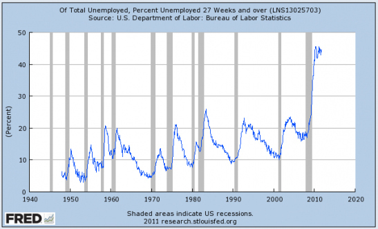 Long term unemployment is way, way up.
