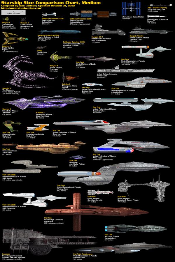 Medium Starships