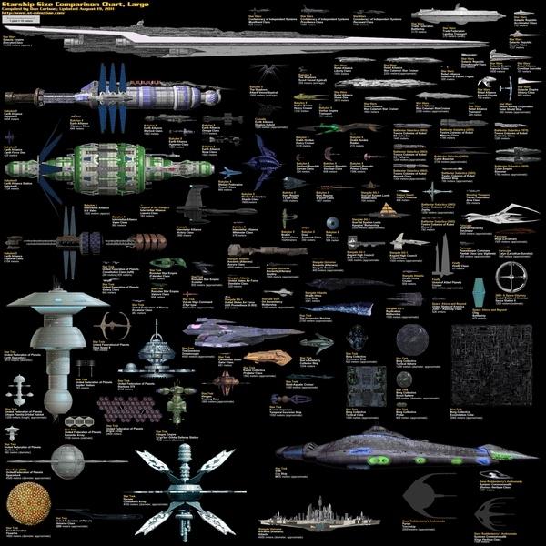 Large Starships