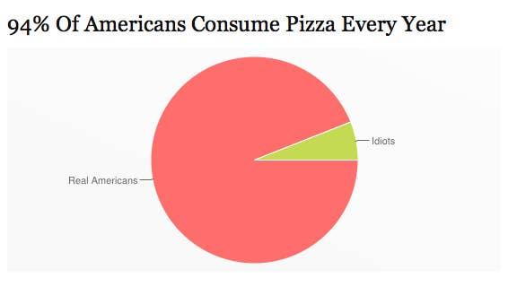 Surprising Pizza Pie Charts - Hilariously honest pie charts
