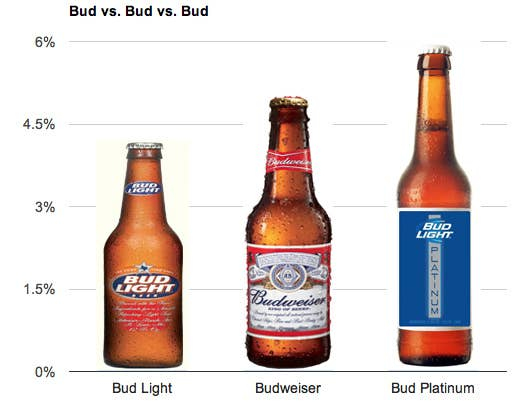 Bud Light Platinum Get Drunker Faster