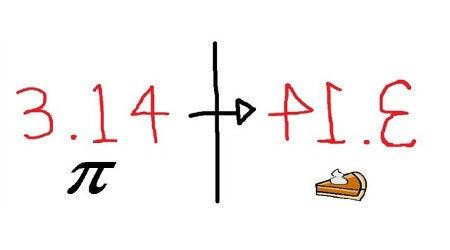 3/14 = 3.14... = π = Pi = PIE