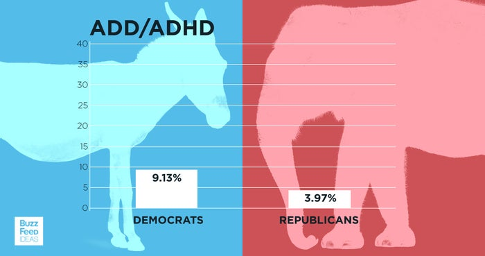 They're about 5% more likely to have been diagnosed with attention deficit disorder or ADHD.