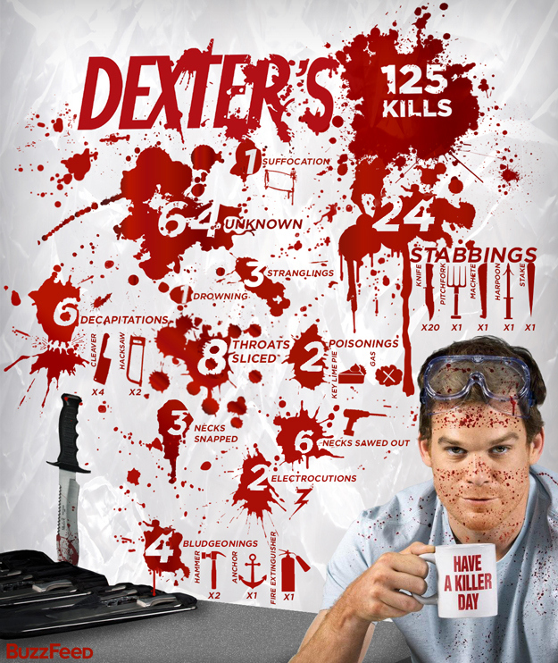 "Top 20 Most Killer ""Dexter"" Episodes Ever"