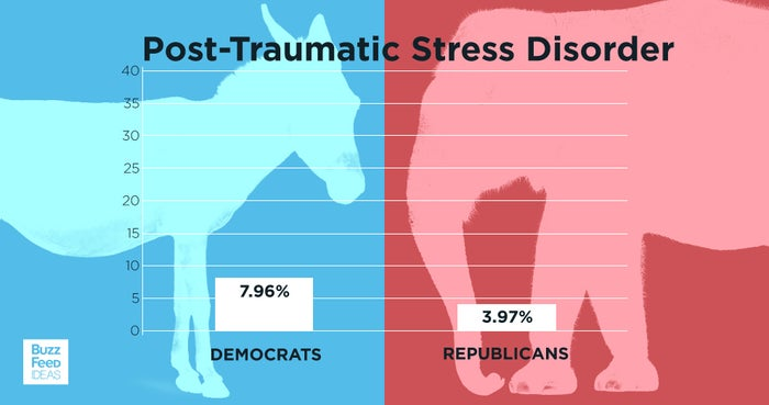 Democrats were just under 4% more likely to report a diagnosis of post-traumatic stress disorder than Republicans were.