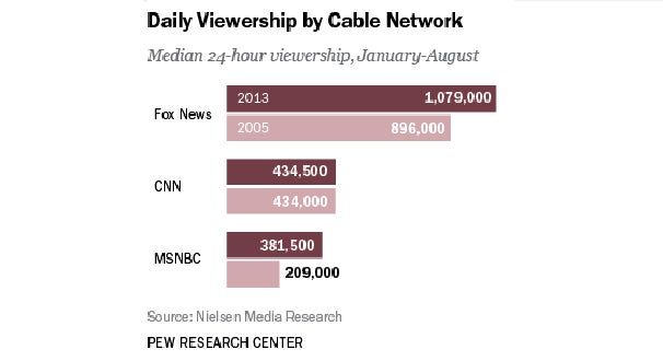 "The majority of this great nation's media critics hated the idea of Crossfire's return when it was announced. That's natural, since actually watching cable news is way down on the list of what media critics like to do. The average cable news junkie, on the other hand, seems to enjoy opinion-based programming. Take a look at this chart from the Pew Research Center and you'll see that super opinionated networks like MSNBC and FOX have been growing since 2005, while CNN, which decided to go down the ""newsy"" route, saw no growth in audience."