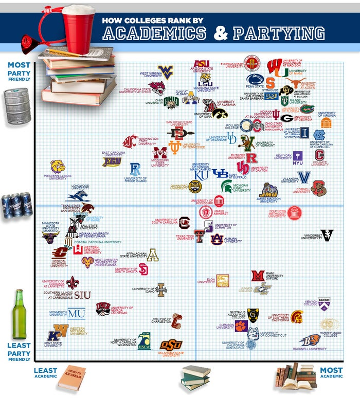 "BuzzFeed mapped out where most of Fiesta Frog's ""Top 100 Schools To Party At"" stand on Forbes' ""America's Top Colleges"" list. Looks like the people who party the most (near the top of the graph) know how to crack a book once in a while too. The lower half of the party list does seem to have a few slackers, though."