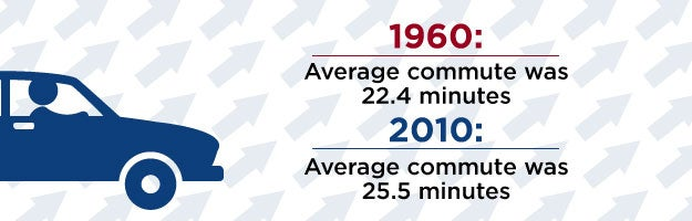 Americans are spending slightly more time on average going to on from work today. However, their commuting distance has increased. In the 1960s, 10% of workers could walk to work and now that number has declined to just 2.8%.