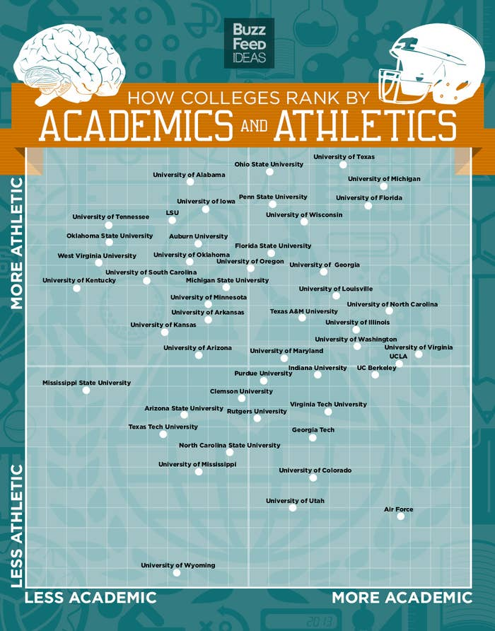 BuzzFeed plotted Forbes' academic rankings of colleges and universities against USA Today's tally of total athletic expenses (which doesn't include private schools like Stanford or Notre Dame, FYI) to determine which schools value both athletics and academics. Then we weighted both ranks equally and tallied them up for our top 10: