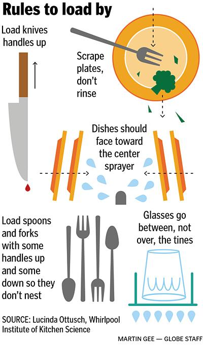 37 hacks to make dish washing easier - Dish washing tips ...