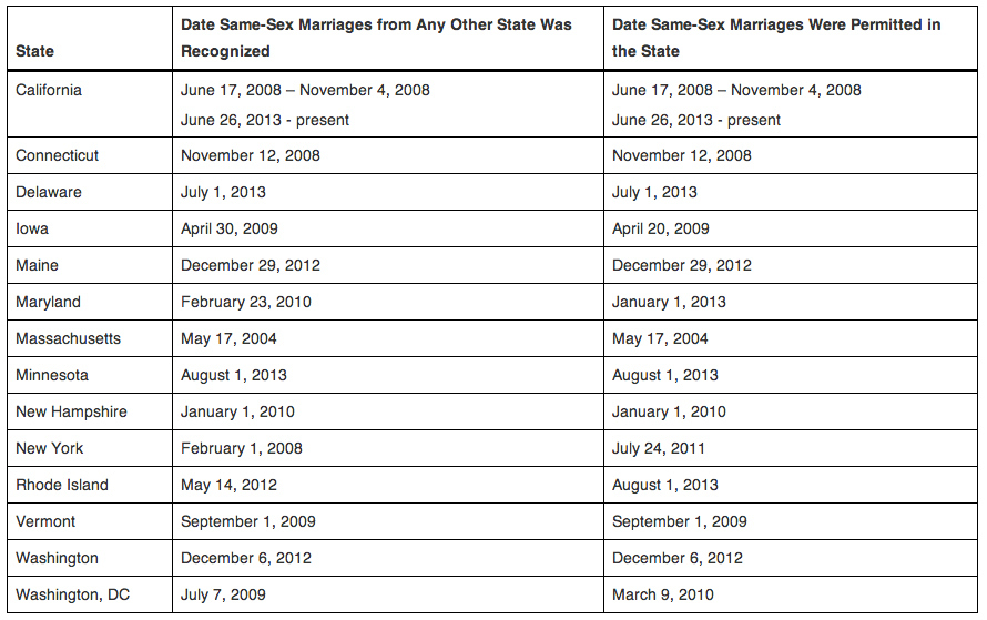 List of states that recognize same sex marriages