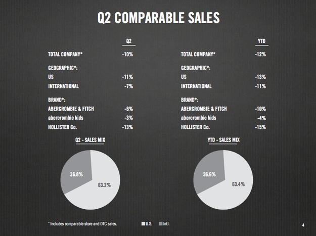 abercrombie sales