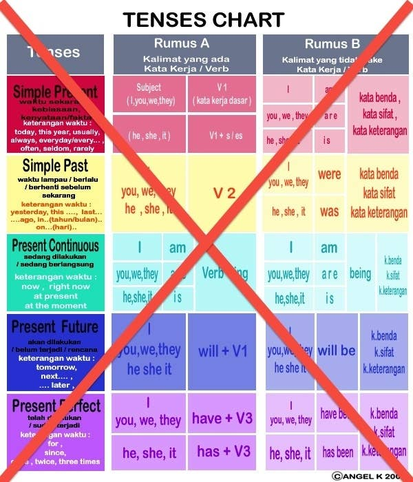 15 reasons why learning chinese is easier than english mandarin does not give a damn about tenses ccuart Choice Image