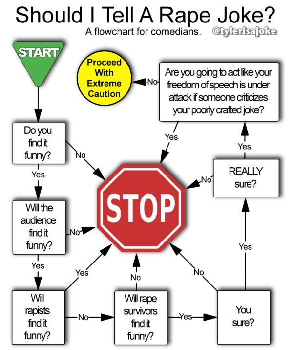 Should I Tell A Rape Joke  A Flow Chart