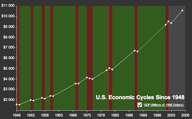 Visual History Of Recessions