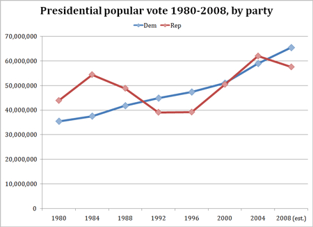 The Popular Vote Since 1980