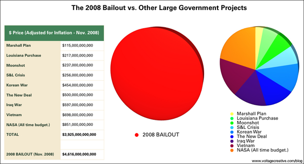 2008 Bailout Vs. Other Large Government Projects