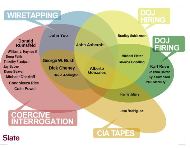 Political Crimes In A Venn Diagram