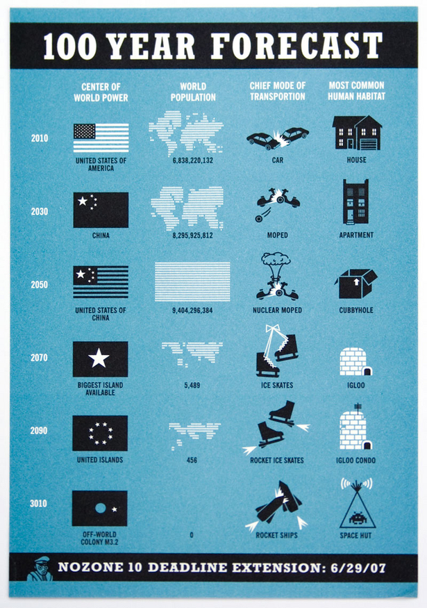 100 Year Forecast