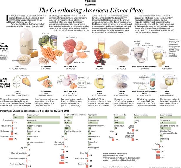 America's Dietary Shift