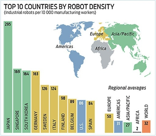 Robot Population Density