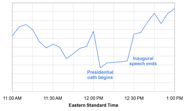 Obama Vs. Google