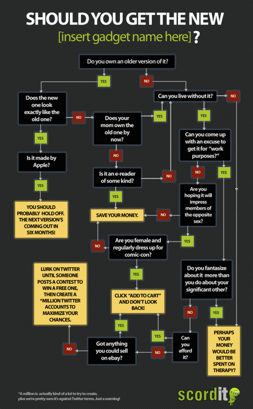 The Ultimate Gadget Decision Flowchart