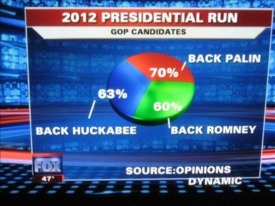 Fox News Pie Chart Fail