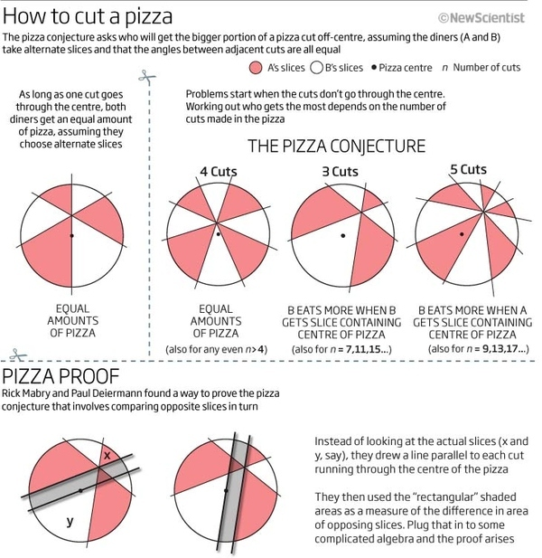 How To Slice A Pizza Fairly (With Math!)