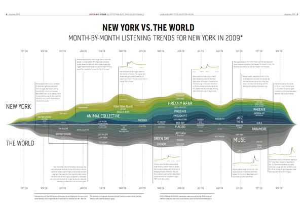 2009 Listening Trends: NYC vs. The World