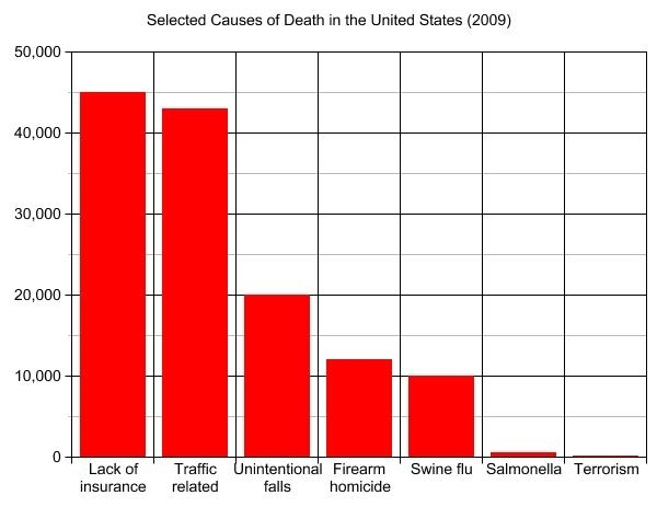 Terrorism Vs. Lack Of Health Insurance