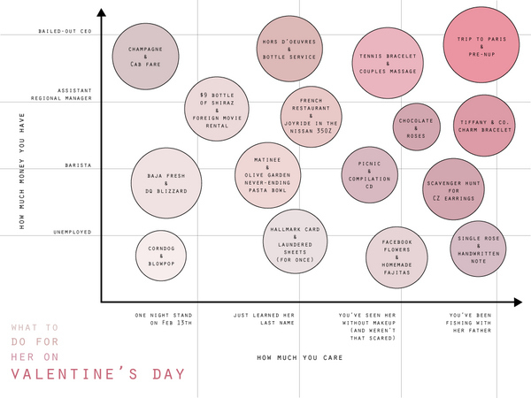 Valentine's Day Ideas Chart