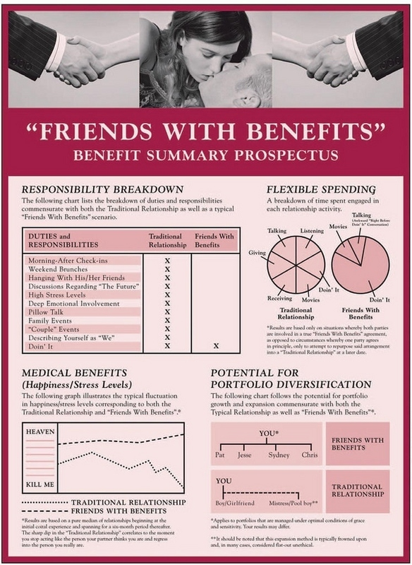 'Friends With Benefits' Summary Prospectus