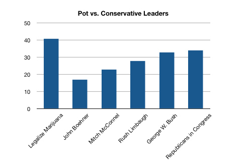 Weed vs. Conservatives