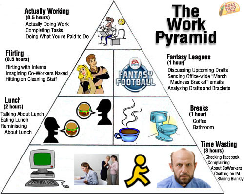 The Work Pyramid