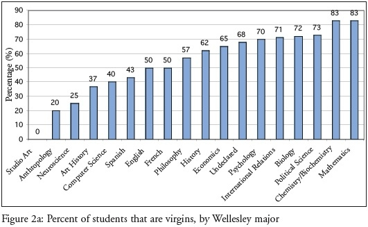 College virginity rate